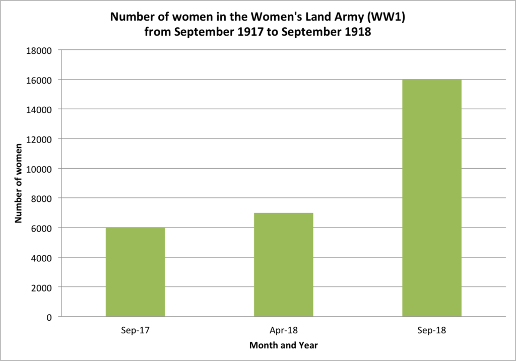 women in the Women's Land Army (WW1) from September 1917 to September 1918