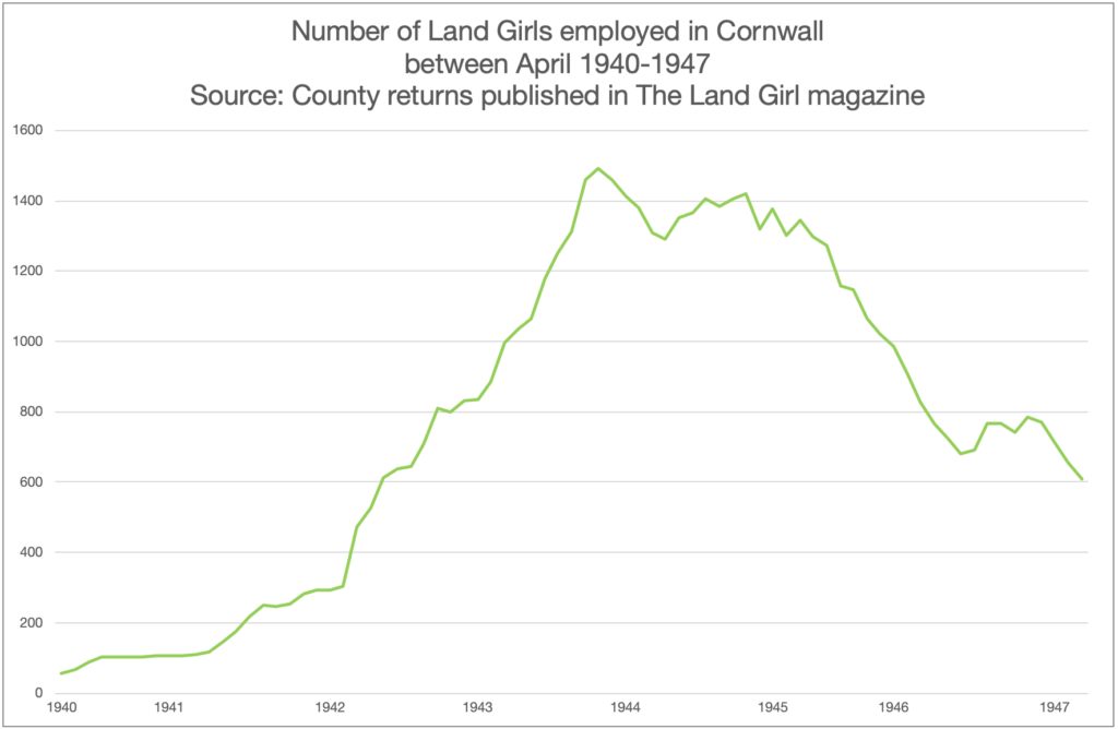 Number of Land Girls employed in Cornwall